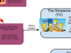 Futurama –> The Simpsons